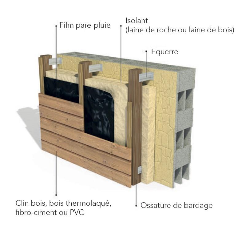 proc d ite finition bardage. Black Bedroom Furniture Sets. Home Design Ideas