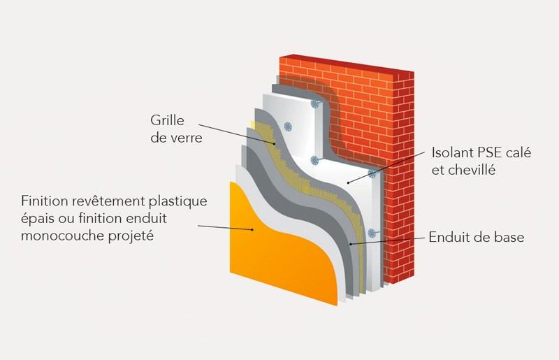 Proc d ite finition enduit monocouche ou rpe for Enduit monocouche exterieur